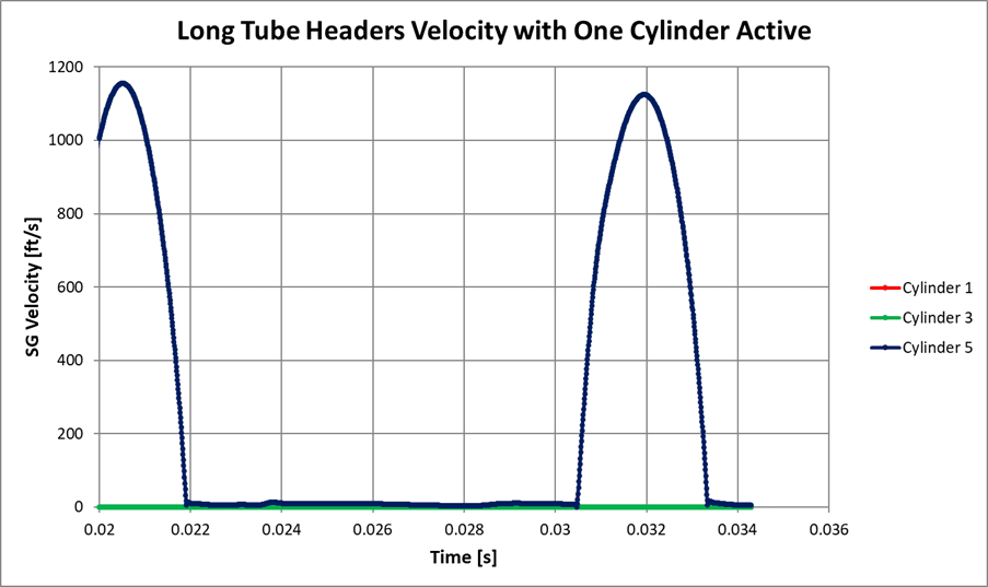 Figure 14: CFD Velocity of Motordyne Long Tube Headers, One Cylinders Active
