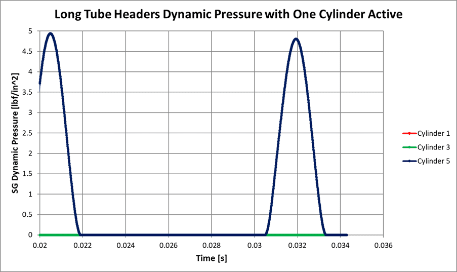Figure 15: CFD Dynamic Pressure of Motordyne Long Tube Headers, One Cylinders Active