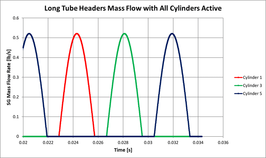 Figure 17: CFD Mass Flow of Motordyne Long Tube Headers, All Cylinders Active
