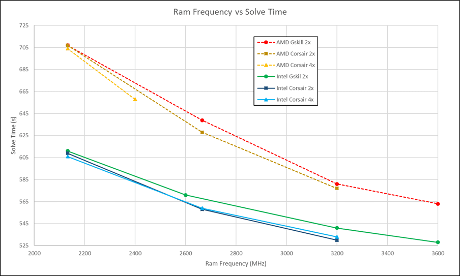 Figure 1: Ram Frequency vs Solve Time