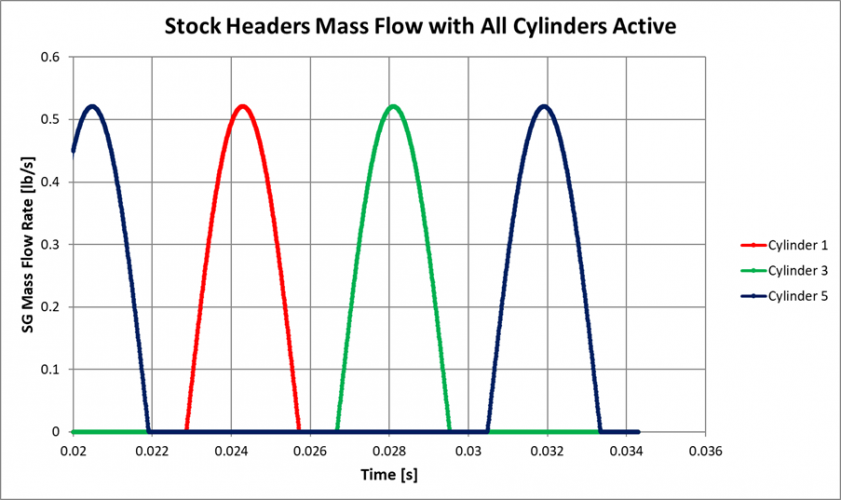 Figure 22: CFD Mass Flow of Stock Headers, All Cylinders Active