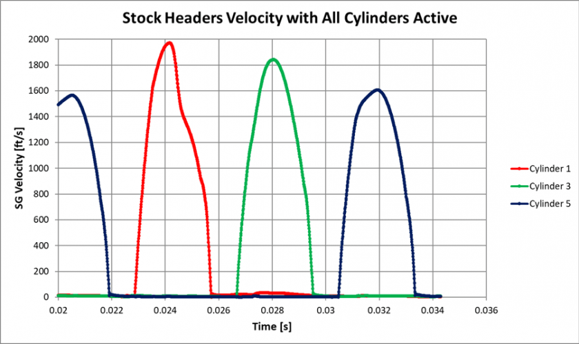 Figure 23: CFD Velocity of Stock Headers, All Cylinders Active