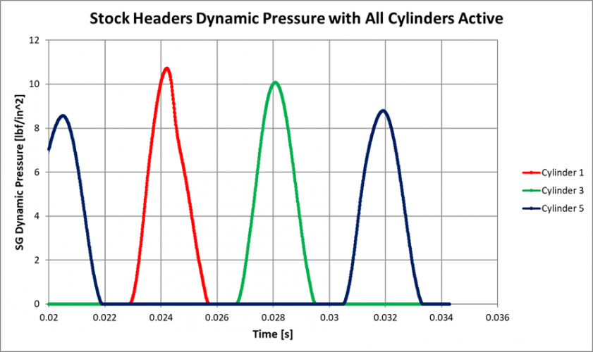 Figure 24: CFD Dynamic Pressure of Stock Headers, All Cylinders Active