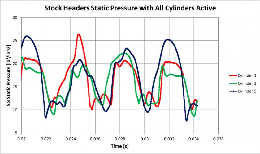 Figure 25: CFD Static Pressure of Stock Headers, All Cylinders Active