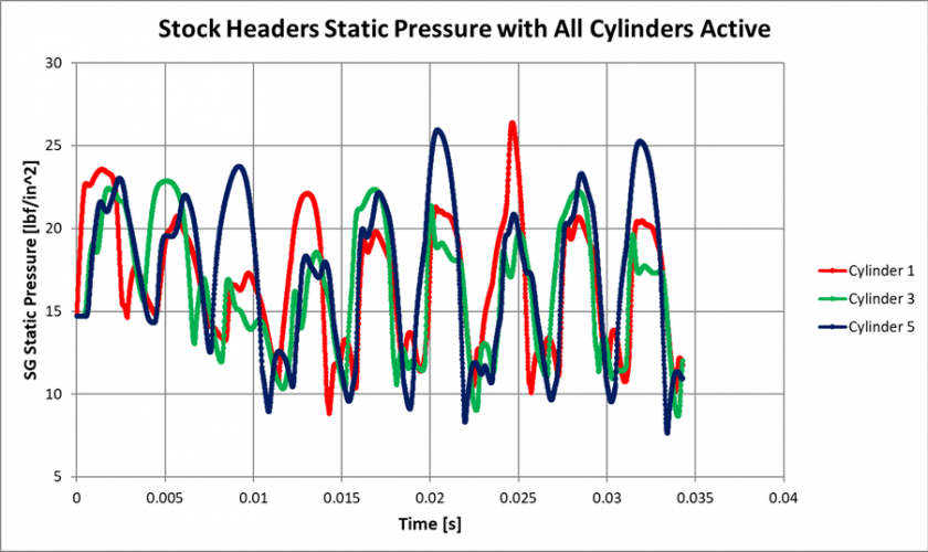 Figure 26: CFD Static Pressure of Stock Headers, All Cylinders Active
