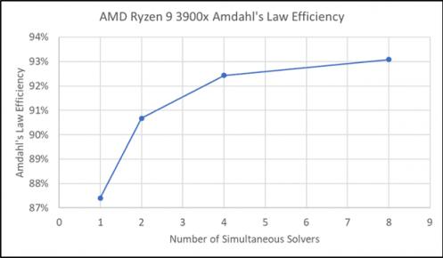 Figure 7: AMD Ryzen 9 3900x Efficiency of Scaling