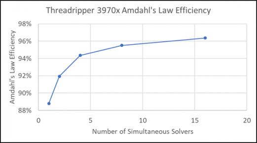Figure 4: AMD Threadripper 3970x Efficiency of Scaling