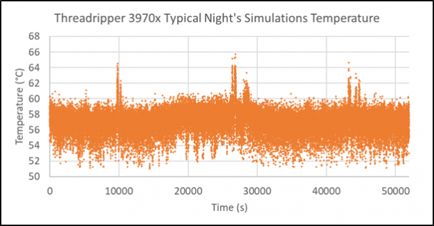 Figure 13: AMD Threadripper 3970x Overnight Temperatures with 280W Limit