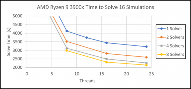 Figure 6: AMD Ryzen 9 3900x Time to Solve 16 Simulations